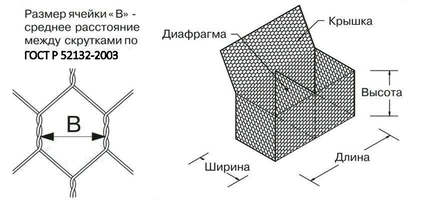 коробчатый габион с покрытием ПНД и ПВХ