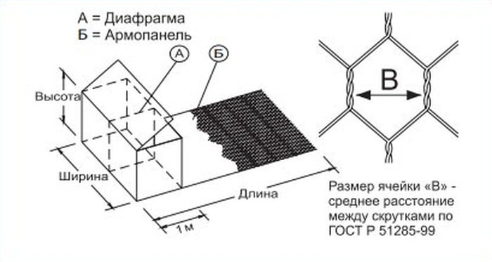 Габионы с армирующей панелью